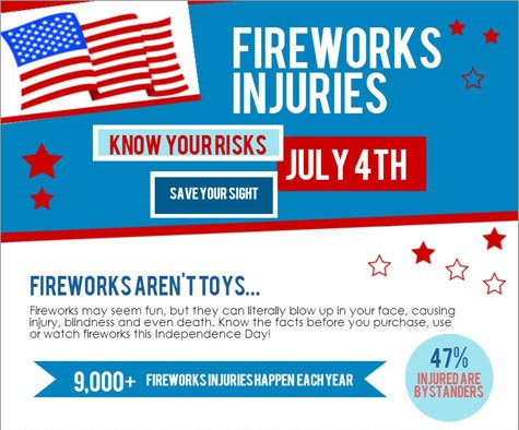 Infographic: Know your risks for fireworks injuries