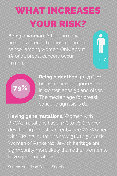breas cancer risks infographic 2