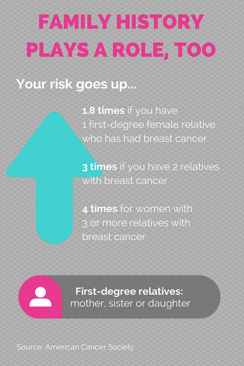 breas cancer risks infographic 3
