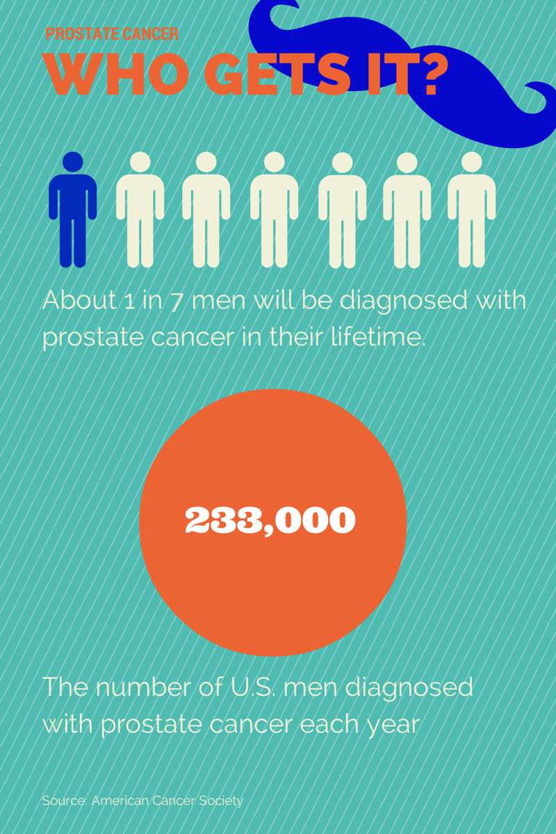 Prostate Cancer: What You Need to Know 3