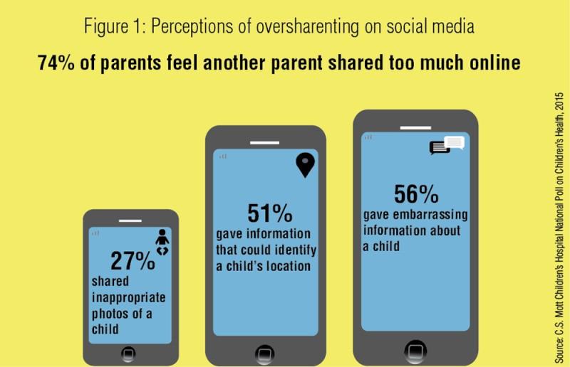 Sharenting on Social Media