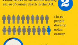 Infographic: Getting to the bottom of colon cancer