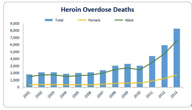 Heroin Overdose Deaths