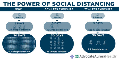 The power of social distancing explained in one chart